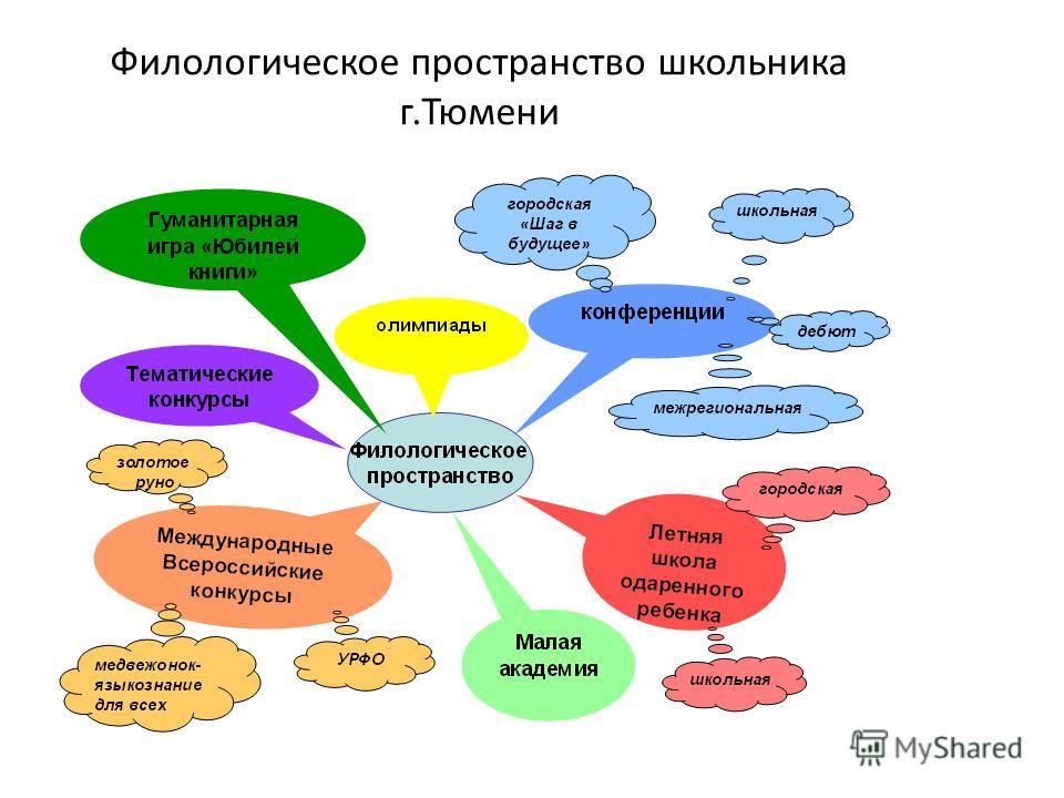 Филологическое пространство школьника г.Тюмени