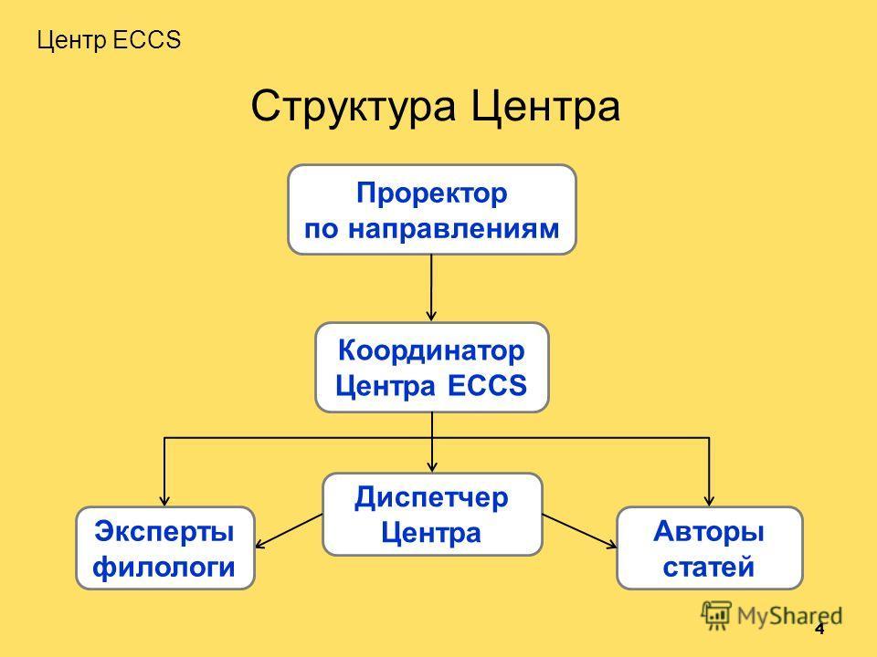 Структура Центра Координатор Центра ECCS Проректор по направлениям Диспетчер Центра Авторы статей 4 Центр ECCS Эксперты филологи