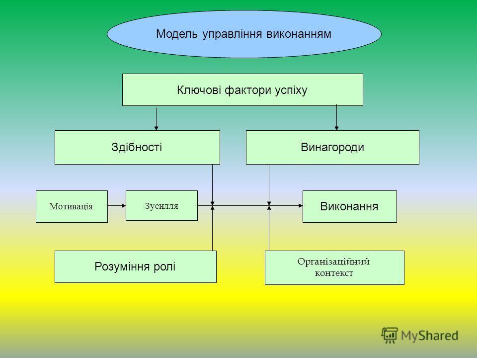 Модель управління виконанням Ключові фактори успіху ЗдібностіВинагороди Мотивація Зусилля Розуміння ролі Виконання Організаційний контекст