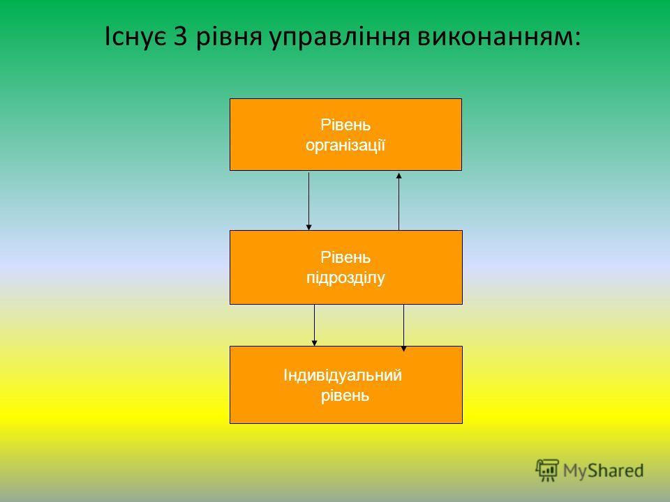Існує 3 рівня управління виконанням: Рівень організації Рівень підрозділу Індивідуальний рівень