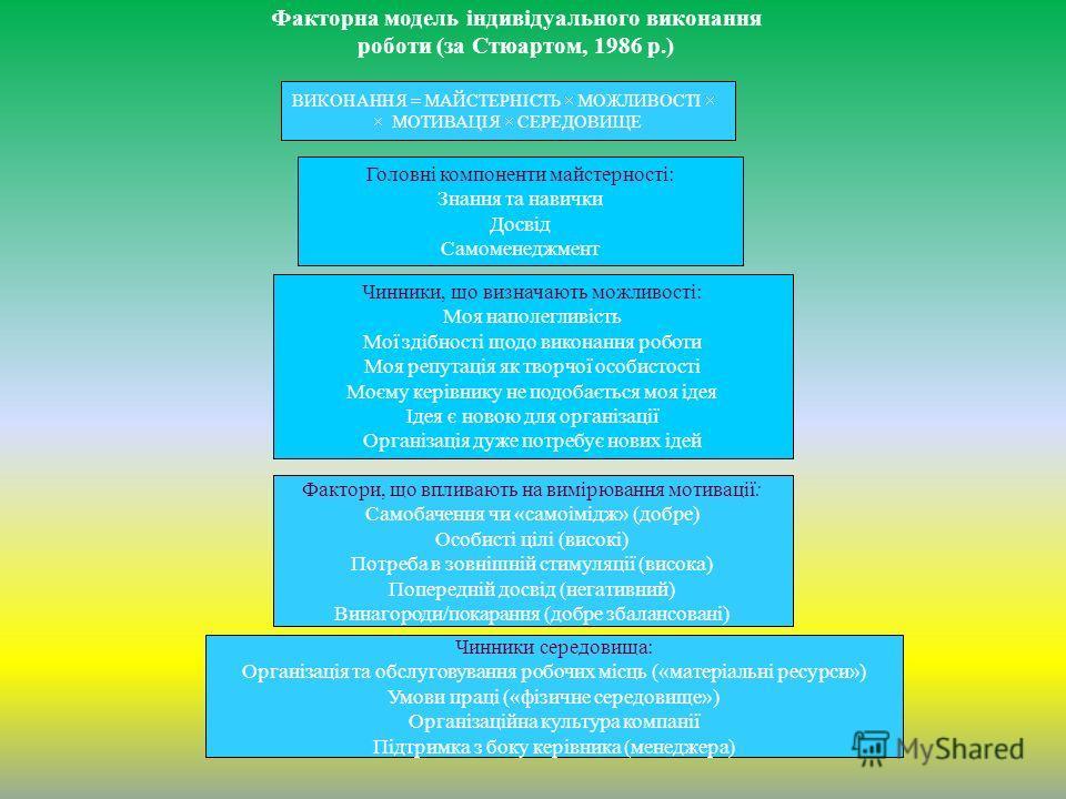 Факторна модель індивідуального виконання роботи (за Стюартом, 1986 р.) ВИКОНАННЯ = МАЙСТЕРНІСТЬ МОЖЛИВОСТІ МОТИВАЦІЯ СЕРЕДОВИЩЕ Головні компоненти майстерності: Знання та навички Досвід Самоменеджмент Чинники, що визначають можливості: Моя наполегли