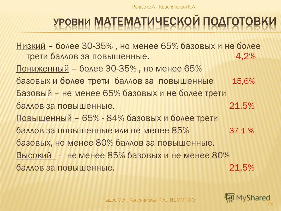 Низкий – более 30-35%, но менее 65% базовых и не более трети баллов за повышенные. 4,2% Пониженный – более 30-35%, но менее 65% базовых и более трети баллов за повышенные 15,6% Базовый – не менее 65% базовых и не более трети баллов за повышенные. 21,