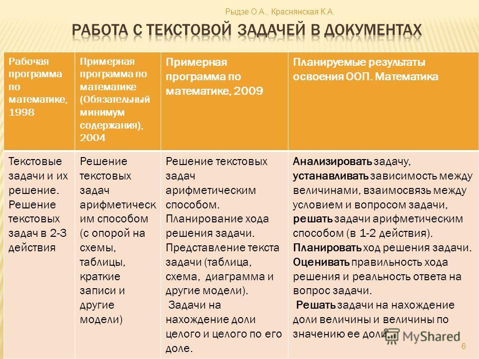 Рабочая программа по математике, 1998 Примерная программа по математике (Обязательный минимум содержания), 2004 Примерная программа по математике, 2009 Планируемые результаты освоения ООП. Математика Текстовые задачи и их решение. Решение текстовых з
