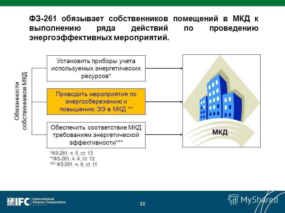 22 ФЗ-261 обязывает собственников помещений в МКД к выполнению ряда действий по проведению энергоэффективных мероприятий. Обязанности собственников MКД МКД *ФЗ-261, ч. 5, ст. 13 **ФЗ-261, ч. 4, ст. 12 *** ФЗ-261, ч. 9, ст. 11 Установить приборы учета