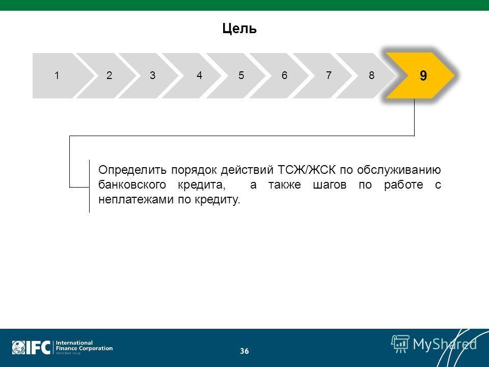 36 Цель Определить порядок действий ТСЖ/ЖСК по обслуживанию банковского кредита, а также шагов по работе с неплатежами по кредиту. 234 9 57861