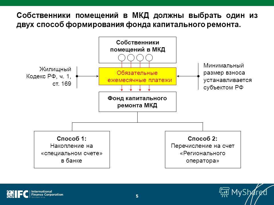 5 Собственники помещений в МКД должны выбрать один из двух способ формирования фонда капитального ремонта. Фонд капитального ремонта МКД Способ 1: Накопление на «специальном счете» в банке Способ 2: Перечисление на счет «Регионального оператора» Обяз