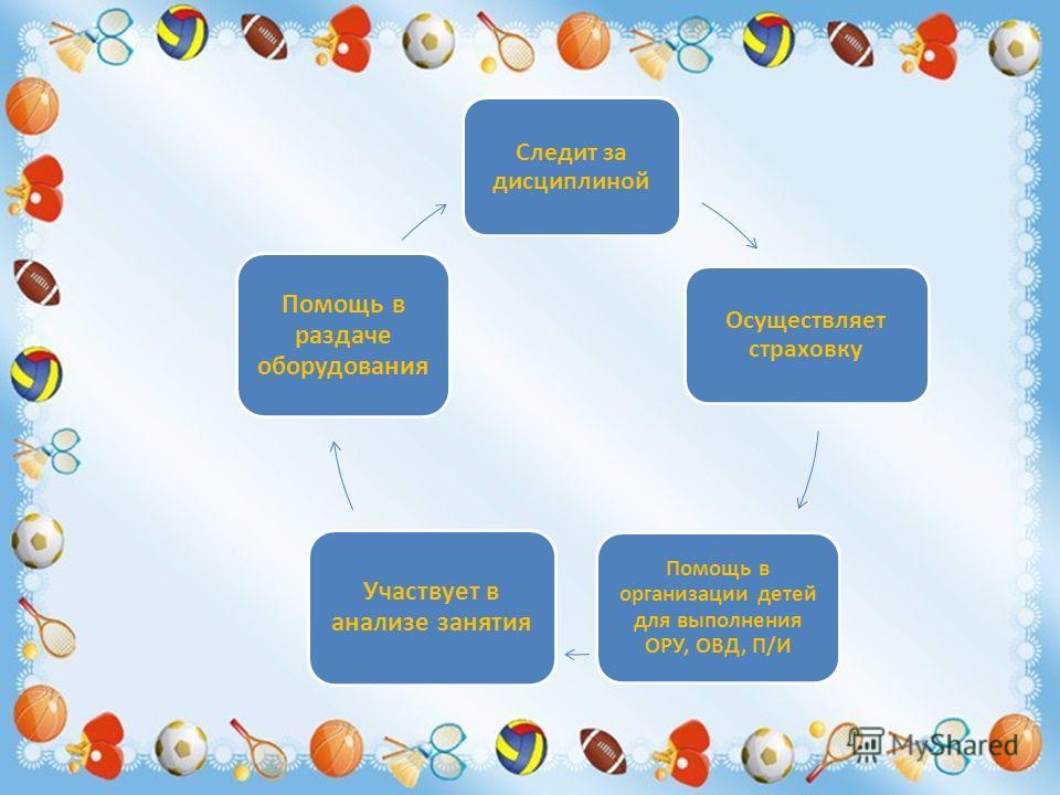 Следит за дисциплиной Осуществляет страховку Помощь в организации детей для выполнения ОРУ, ОВД, П/И Участвует в анализе занятия Помощь в раздаче оборудования