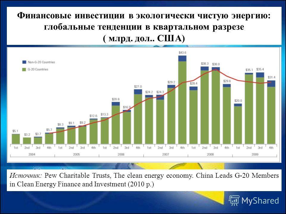 Финансовые инвестиции в экологически чистую энергию: глобальные тенденции в квартальном разрезе ( млрд. дол.. США) Источник: Pew Charitable Trusts, The clean energy economy. China Leads G-20 Members in Clean Energy Finance and Investment (2010 р.)