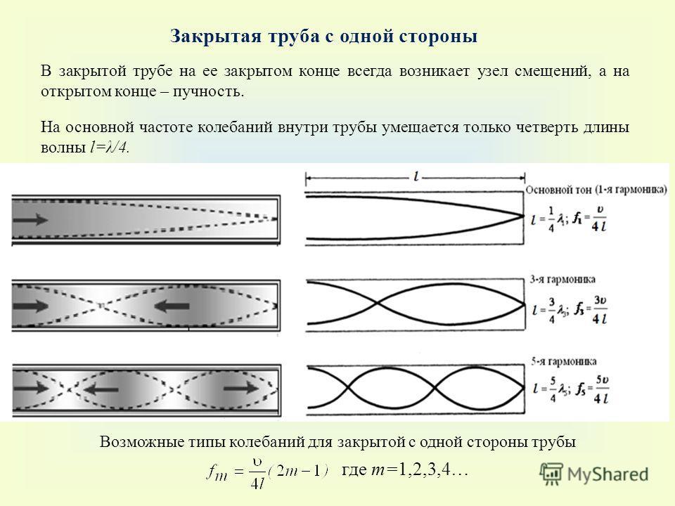 В закрытой трубе на ее закрытом конце всегда возникает узел смещений, а на открытом конце – пучность. Возможные типы колебаний для закрытой c одной стороны трубы На основной частоте колебаний внутри трубы умещается только четверть длины волны l=λ/4.