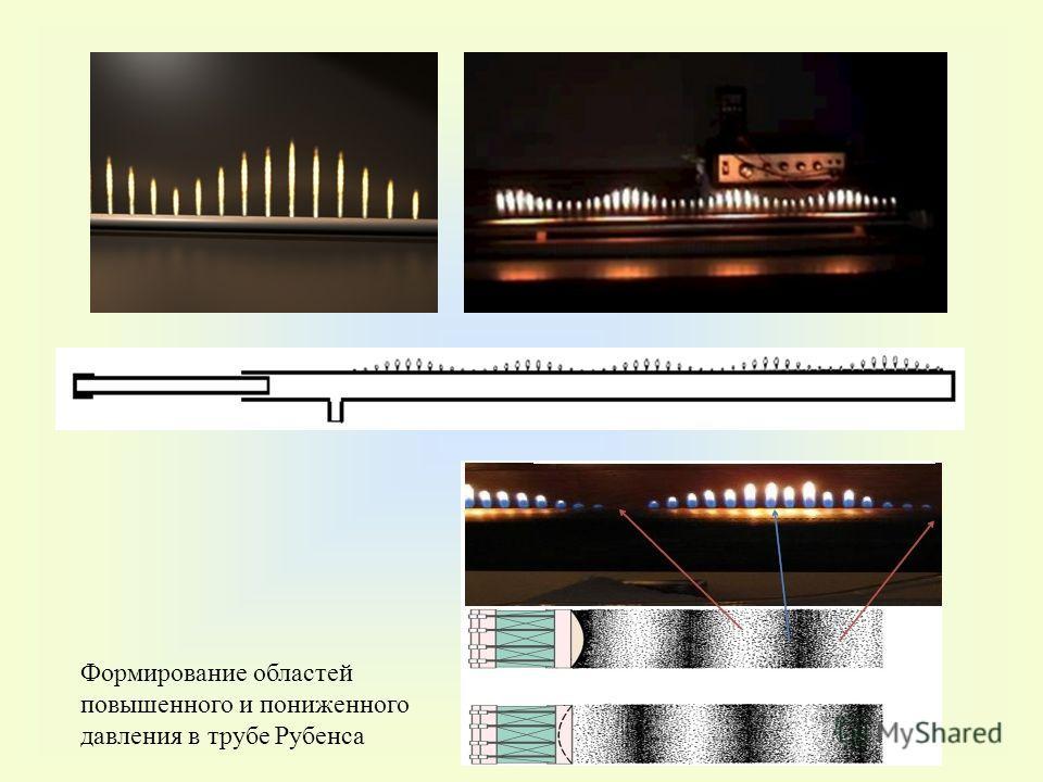 Формирование областей повышенного и пониженного давления в трубе Рубенса