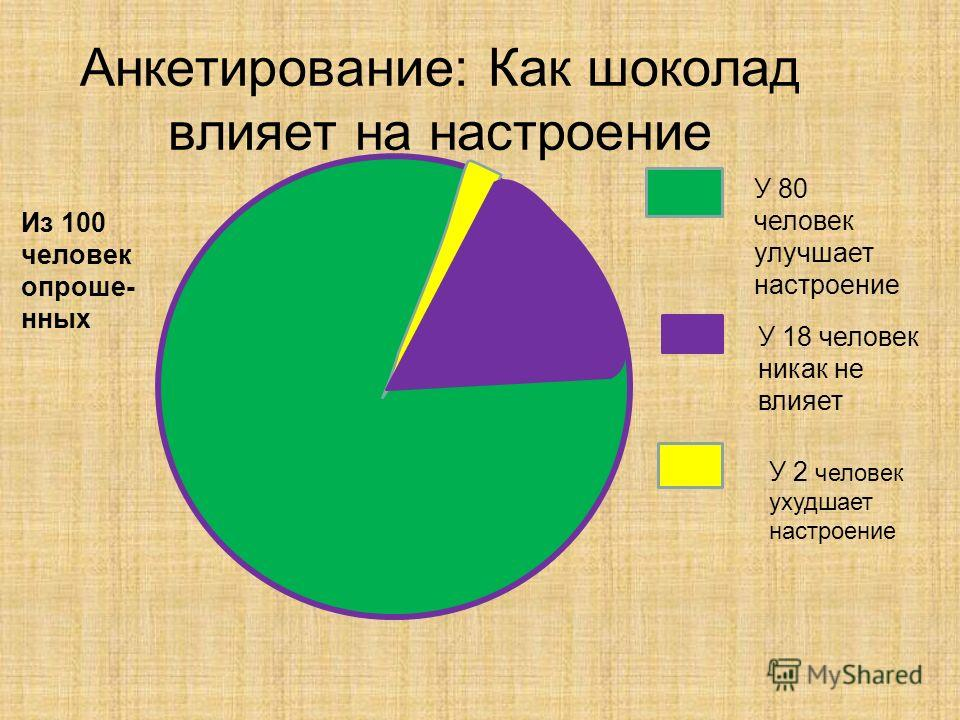 Анкетирование: Как шоколад влияет на настроение Из 100 человек опроше- нных У 80 человек улучшает настроение У 18 человек никак не влияет У 2 человек ухудшает настроение
