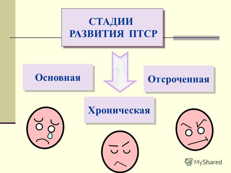 СТАДИИ РАЗВИТИЯ ПТСР СТАДИИ РАЗВИТИЯ ПТСР Основная Хроническая Отсроченная