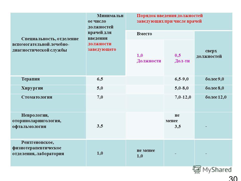 Должностные инструкции врача эндоскописта