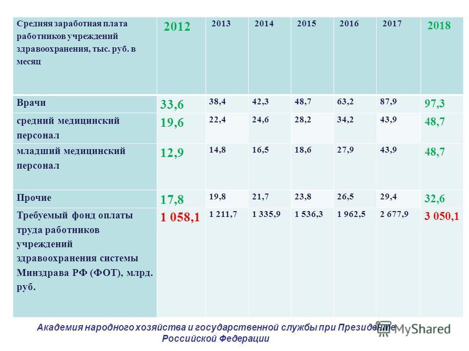 Средняя заработная плата работников учреждений здравоохранения, тыс. руб. в месяц 2012 2013 2014 2015 2016 2017 2018 Врачи 33,6 38,442,348,763,287,9 97,3 средний медицинский персонал 19,6 22,424,628,234,243,9 48,7 младший медицинский персонал 12,9 14