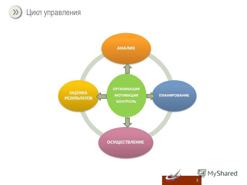 3 Цикл управления ОРГАНИЗАЦИЯ МОТИВАЦИЯ КОНТРОЛЬ АНАЛИЗ ПЛАНИРОВАНИЕ ОСУЩЕСТВЛЕНИЕ ОЦЕНКА РЕЗУЛЬТАТОВ