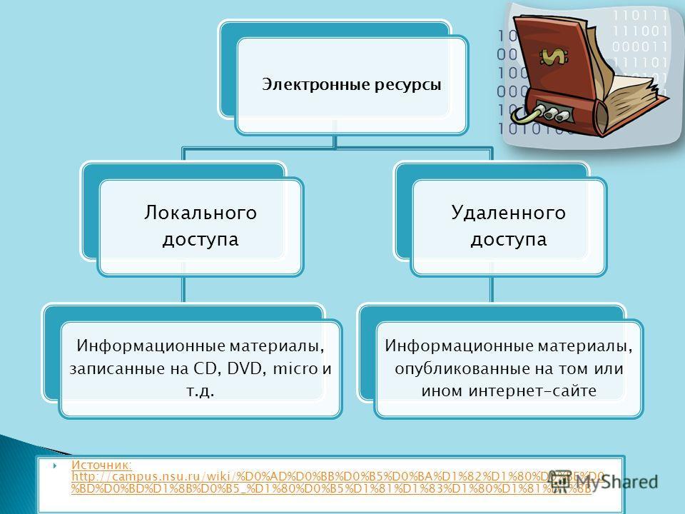 Электронные ресурсы Локального доступа Информационные материалы, записанные на CD, DVD, micro и т.д. Удаленного доступа Информационные материалы, опубликованные на том или ином интернет-сайте Источник: http://campus.nsu.ru/wiki/%D0%AD%D0%BB%D0%B5%D0%