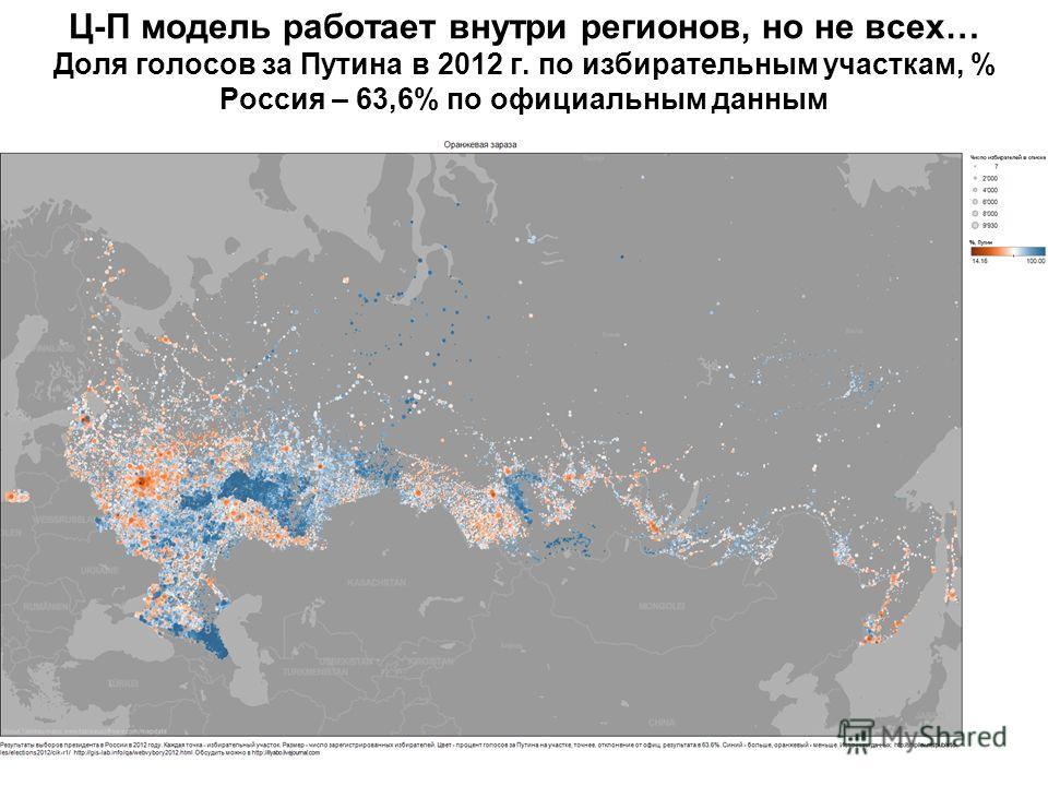 Ц-П модель работает внутри регионов, но не всех… Доля голосов за Путина в 2012 г. по избирательным участкам, % Россия – 63,6% по официальным данным