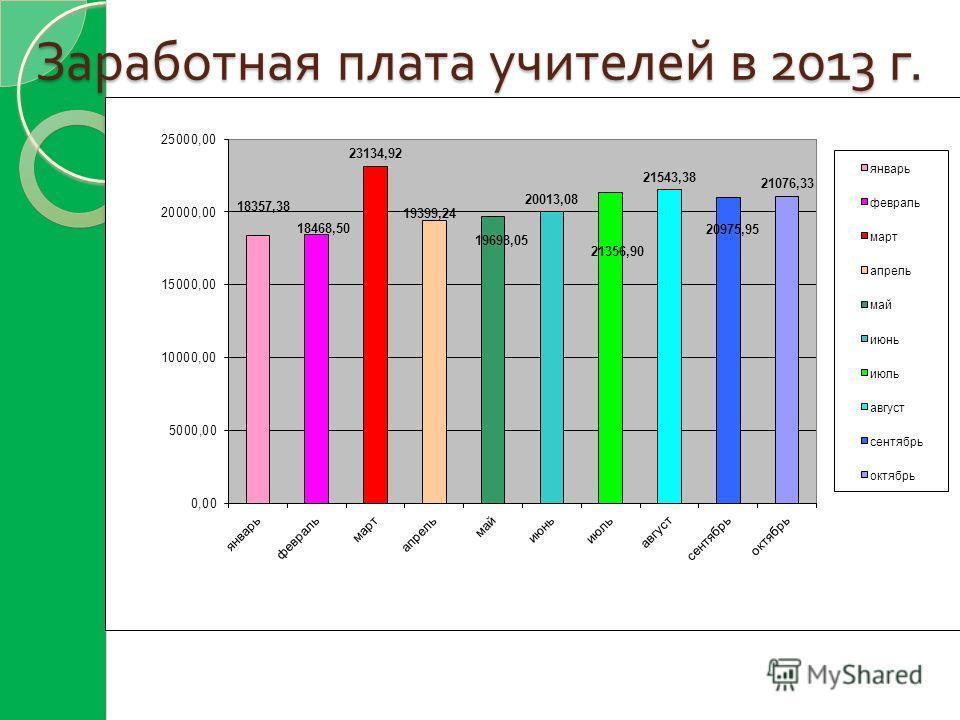 Заработная плата учителей в 2013 г.