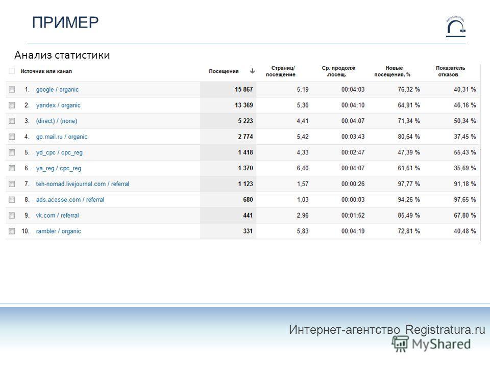 ПРИМЕР Анализ статистики Интернет-агентство Registratura.ru