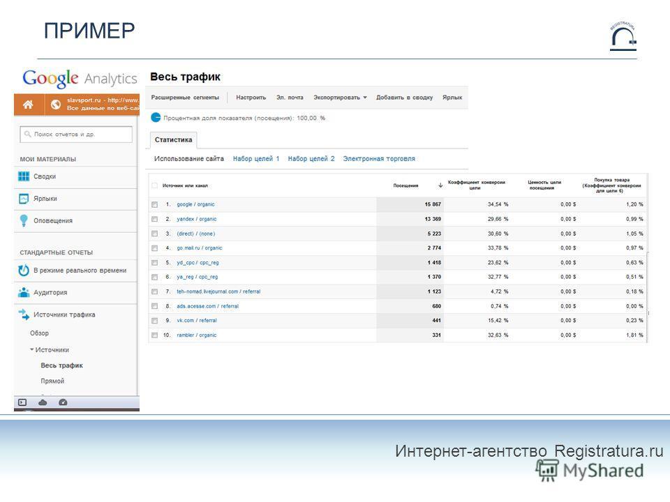 ПРИМЕР Интернет-агентство Registratura.ru