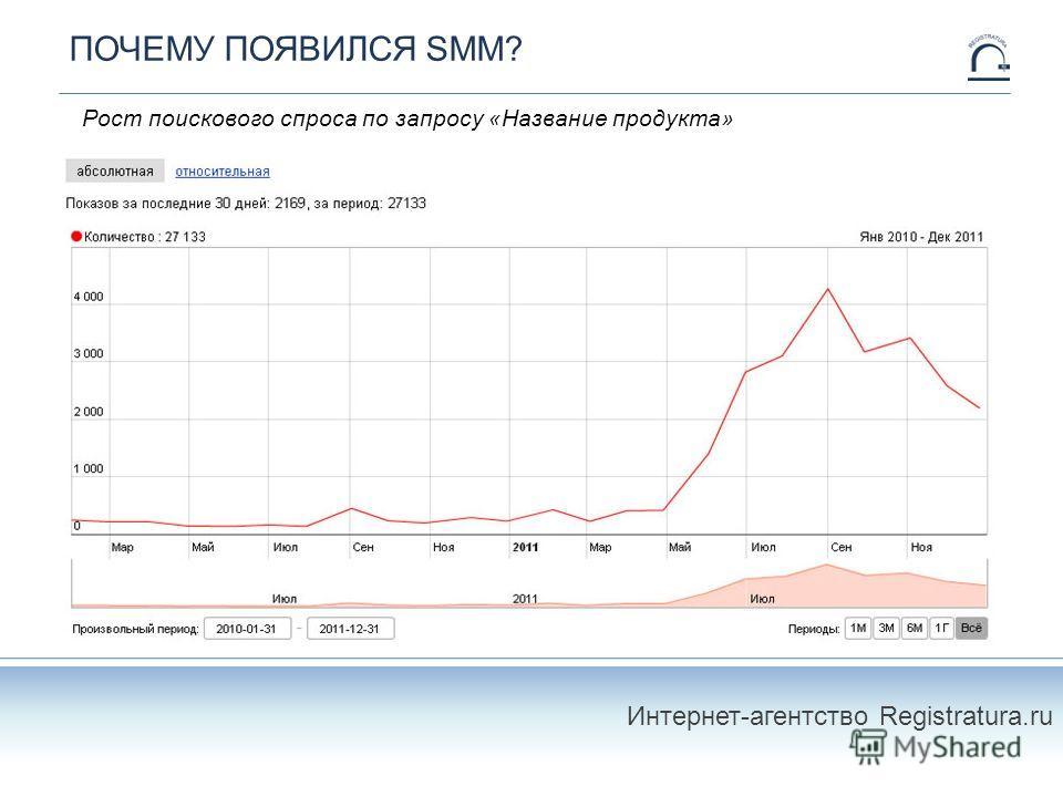 ПОЧЕМУ ПОЯВИЛСЯ SMM? Интернет-агентство Registratura.ru Рост поискового спроса по запросу «Название продукта»