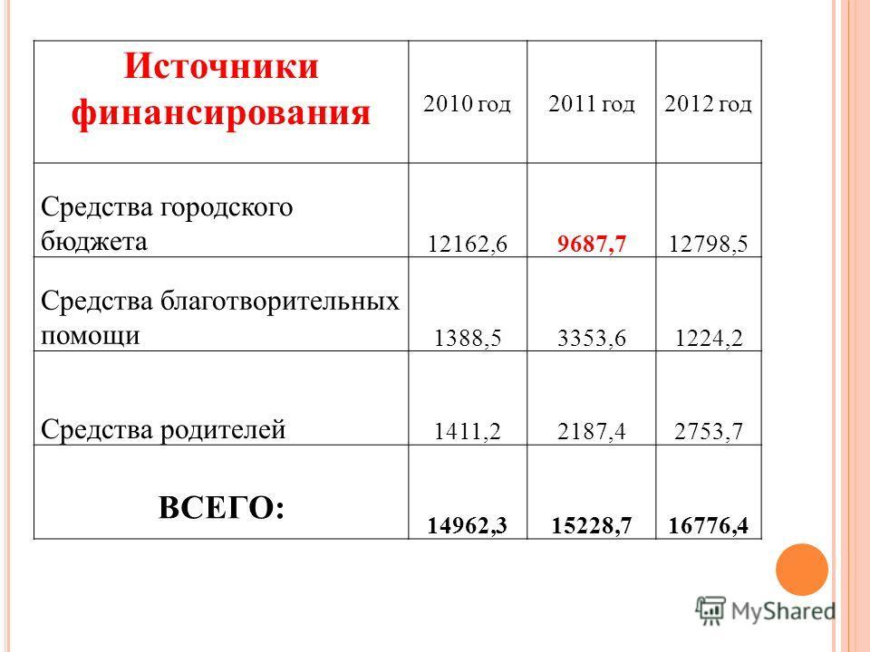 Источники финансирования 2010 год2011 год2012 год Средства городского бюджета 12162,69687,712798,5 Средства благотворительных помощи 1388,53353,61224,2 Средства родителей 1411,22187,42753,7 ВСЕГО: 14962,315228,716776,4