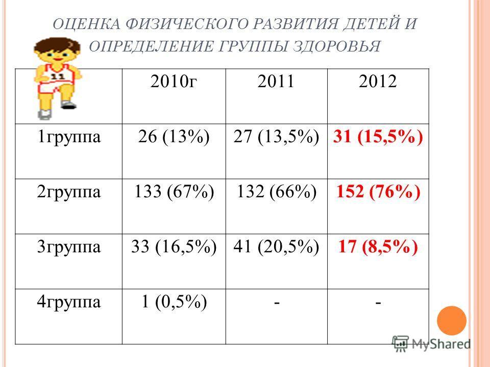 ОЦЕНКА ФИЗИЧЕСКОГО РАЗВИТИЯ ДЕТЕЙ И ОПРЕДЕЛЕНИЕ ГРУППЫ ЗДОРОВЬЯ 2010г20112012 1группа26 (13%)27 (13,5%)31 (15,5%) 2группа133 (67%)132 (66%)152 (76%) 3группа33 (16,5%)41 (20,5%)17 (8,5%) 4группа1 (0,5%)--