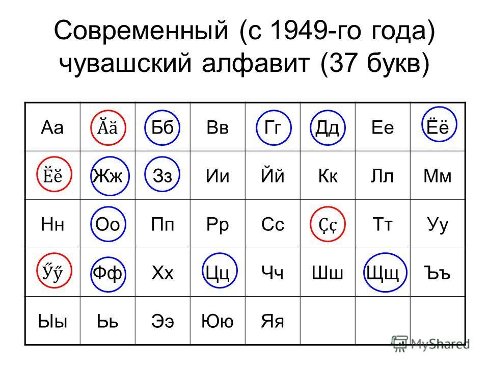 Современный (с 1949-го года) чувашский алфавит (37 букв) Аа Ӑӑ БбВвГгДдЕеЁё Ӗӗ ЖжЗзИиЙйКкЛлМм НнОоПпРрСс Ҫҫ ТтУу Ӳӳ ФфХхЦцЧчШшЩщЪъ ЫыЬьЭэЮюЯя