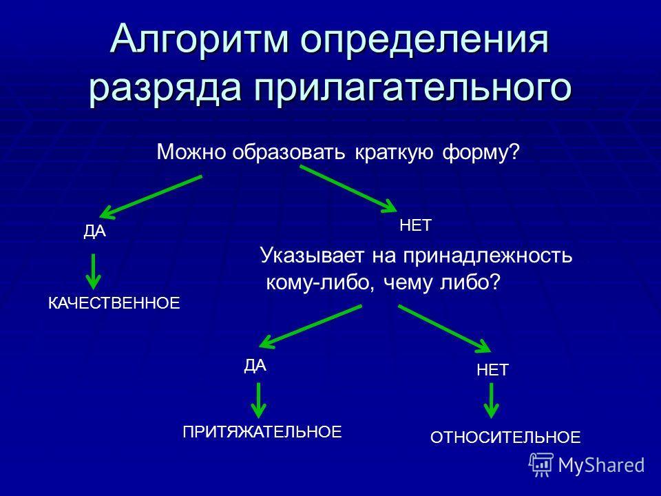 Алгоритм определения разряда прилагательного Можно образовать краткую форму? ДА НЕТ КАЧЕСТВЕННОЕ Указывает на принадлежность кому-либо, чему либо? НЕТ ДА ПРИТЯЖАТЕЛЬНОЕ ОТНОСИТЕЛЬНОЕ