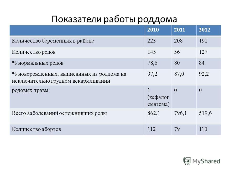 201020112012 Количество беременных в районе223208191 Количество родов14556127 % нормальных родов78,68084 % новорожденных, выписанных из роддома на исключительно грудном вскармливании 97,287,092,2 родовых травм1 (кефалог ематома) 00 Всего заболеваний