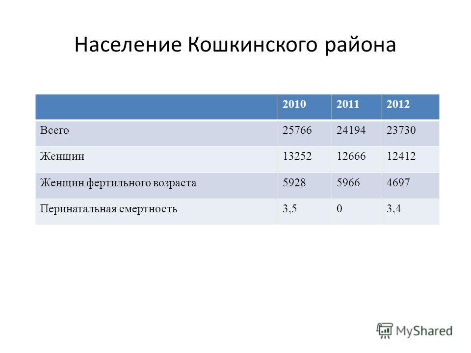 201020112012 Всего257662419423730 Женщин132521266612412 Женщин фертильного возраста592859664697 Перинатальная смертность3,503,4 Население Кошкинского района