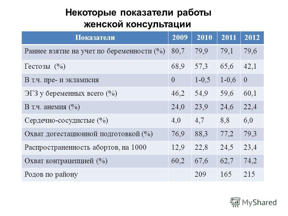 Показатели2009201020112012 Раннее взятие на учет по беременности (%)80,779,979,179,6 Гестозы (%)68,957,365,642,1 В т.ч. пре- и эклампсия01-0,51-0,60 ЭГЗ у беременных всего (%)46,254,959,660,1 В т.ч. анемия (%)24,023,924,622,4 Сердечно-сосудистые (%)4