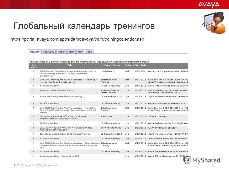 © 2011 Avaya Inc. All rights reserved. 52 Глобальный календарь тренингов https://portal.avaya.com/apps/demoavaya/train/trainingcalendar.asp
