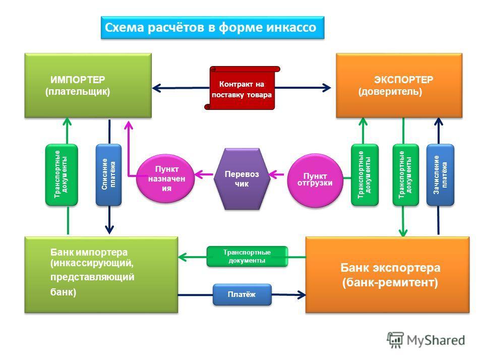 Схема расчётов в форме инкассо ЭКСПОРТЕР (доверитель) ИМПОРТЕР (плательщик) Пункт назначен ия Перевоз чик Пункт отгрузки Банк импортера (инкассирующий, представляющий банк) Банк импортера (инкассирующий, представляющий банк) Банк экспортера (банк-рем