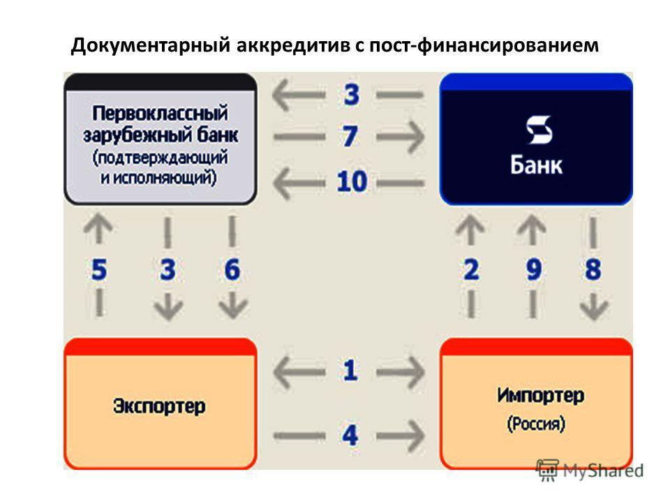 Документарный аккредитив с пост-финансированием