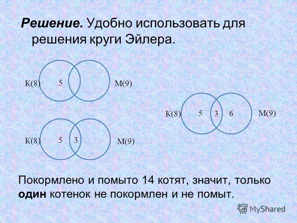 Покормлено и помыто 14 котят, значит, только один котенок не покормлен и не помыт. Решение. Удобно использовать для решения круги Эйлера. М(9) К(8) 5 М(9) 53 К(8) М(9) 536