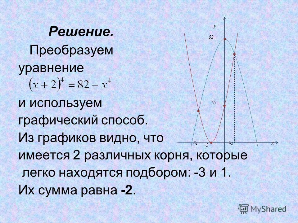 Решение. Преобразуем уравнение и используем графический способ. Из графиков видно, что имеется 2 различных корня, которые легко находятся подбором: -3 и 1. Их сумма равна -2. -2 y x x1x1 x2x2 82 16