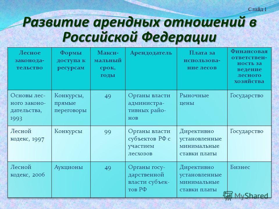 Развитие арендных отношений в Российской Федерации Слайд 1