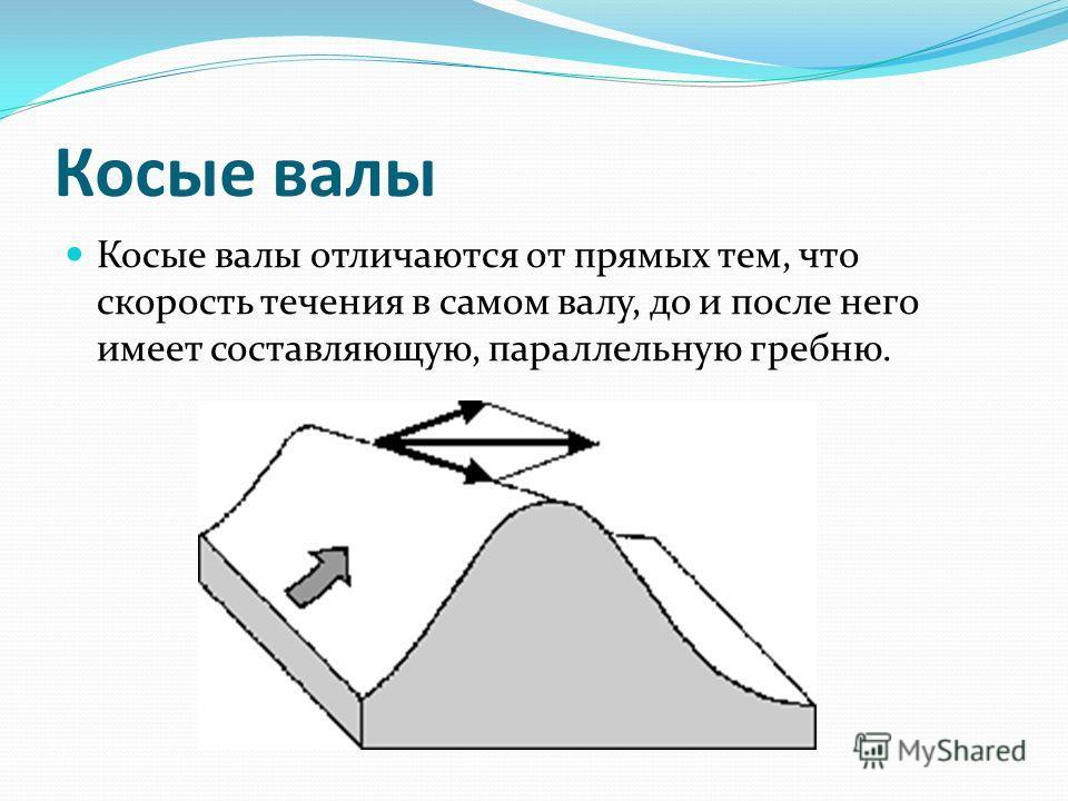 Косые валы Косые валы отличаются от прямых тем, что скорость течения в самом валу, до и после него имеет составляющую, параллельную гребню.