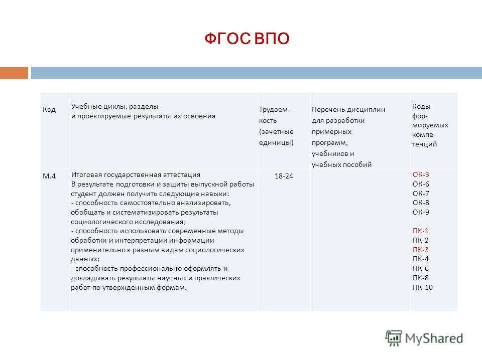 ФГОС ВПО Код Учебные циклы, разделы и проектируемые результаты их освоения Трудоем- кость (зачетные единицы) Перечень дисциплин для разработки примерных программ, учебников и учебных пособий Коды фор- мируемых компе- тенций М.4 Итоговая государственн