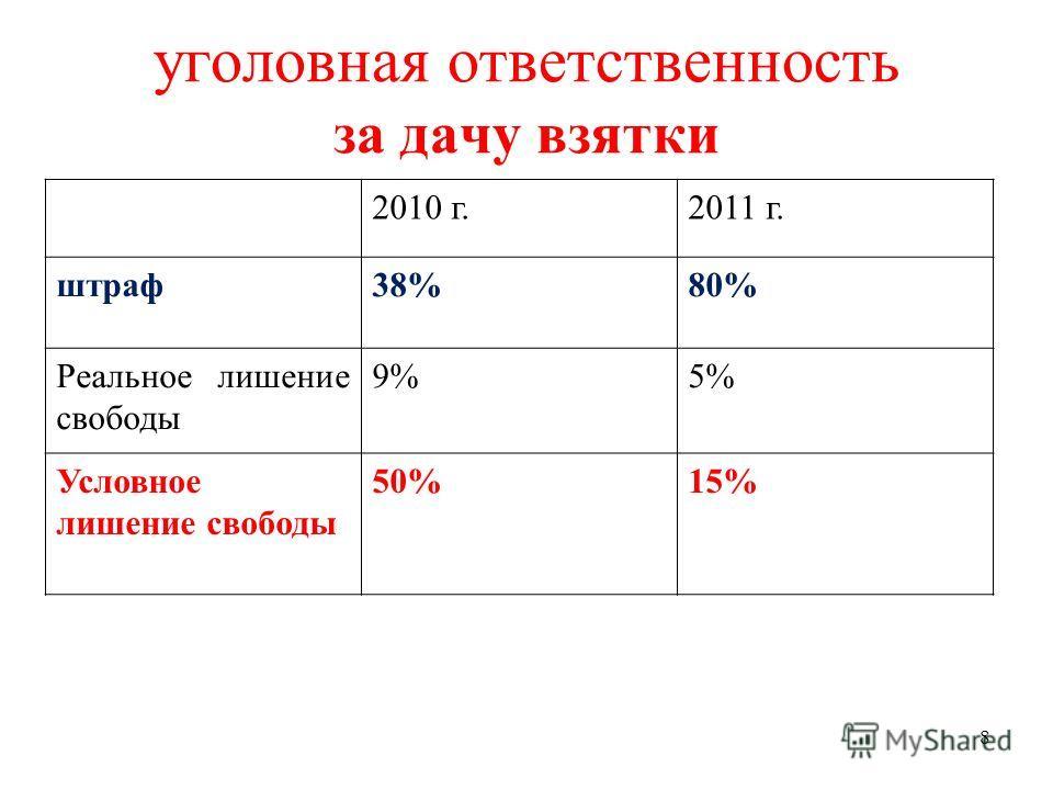 8 уголовная ответственность за дачу взятки 2010 г.2011 г. штраф38%80% Реальное лишение свободы 9%5% Условное лишение свободы 50%15%