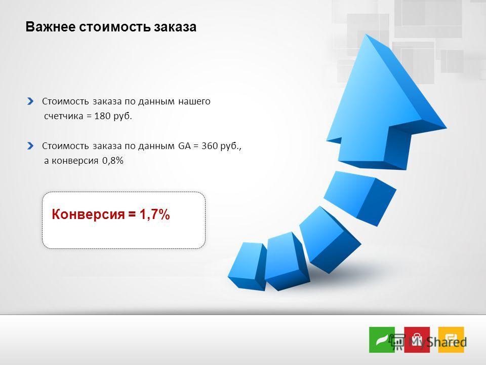 Важнее стоимость заказа Стоимость заказа по данным нашего счетчика = 180 руб. Стоимость заказа по данным GA = 360 руб., а конверсия 0,8% Конверсия = 1,7%