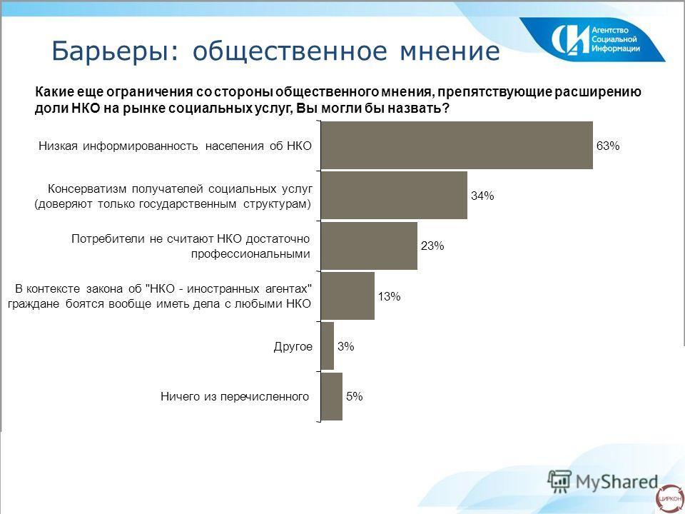 Барьеры: общественное мнение Какие еще ограничения со стороны общественного мнения, препятствующие расширению доли НКО на рынке социальных услуг, Вы могли бы назвать? 63% 34% 23% 13% 3% 5% Низкая информированность населения об НКО Консерватизм получа