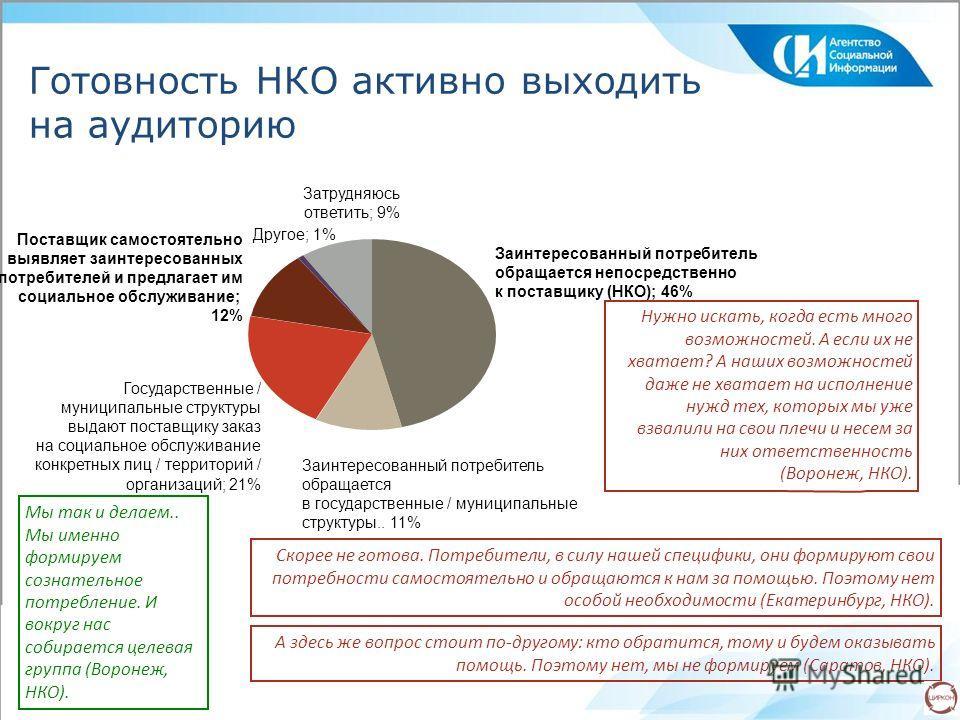 Готовность НКО активно выходить на аудиторию Заинтересованный потребитель обращается непосредственно к поставщику (НКО); 46% Заинтересованный потребитель обращается в государственные / муниципальные структуры.. 11% Государственные / муниципальные стр