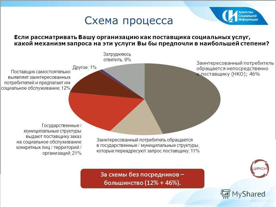 Схема процесса За схемы без посредников – большинство (12% + 46%). Заинтересованный потребитель обращается непосредственно к поставщику (НКО); 46% Заинтересованный потребитель обращается в государственные / муниципальные структуры, которые переадресу