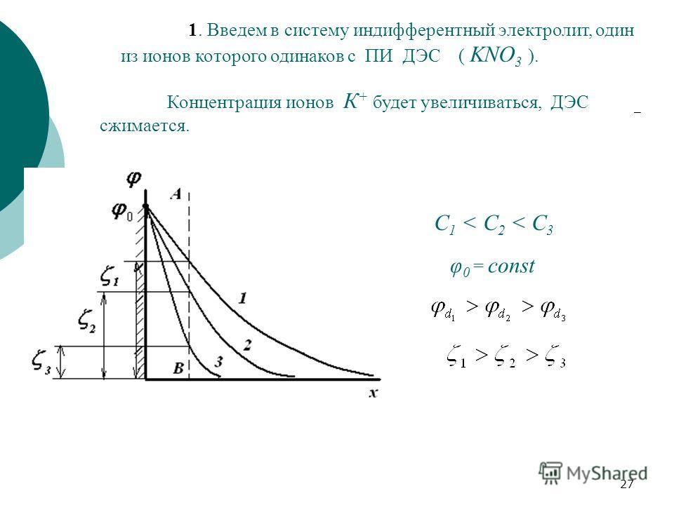 27 1. Введем в систему индифферентный электролит, один из ионов которого одинаков с ПИ ДЭС ( KNO 3 ). Концентрация ионов К + будет увеличиваться, ДЭС сжимается. φ 0 = const С 1 < C 2 < C 3