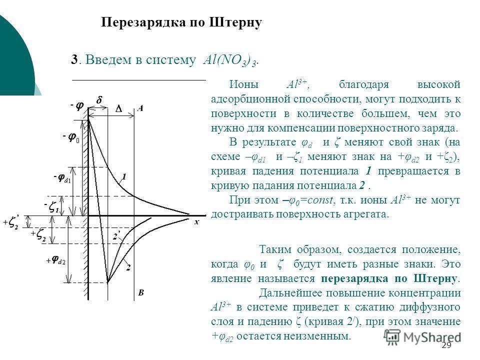29 3. Введем в систему Al(NO 3 ) 3. Перезарядка по Штерну Ионы Al 3+, благодаря высокой адсорбционной способности, могут подходить к поверхности в количестве большем, чем это нужно для компенсации поверхностного заряда. В результате φ d и ζ меняют св