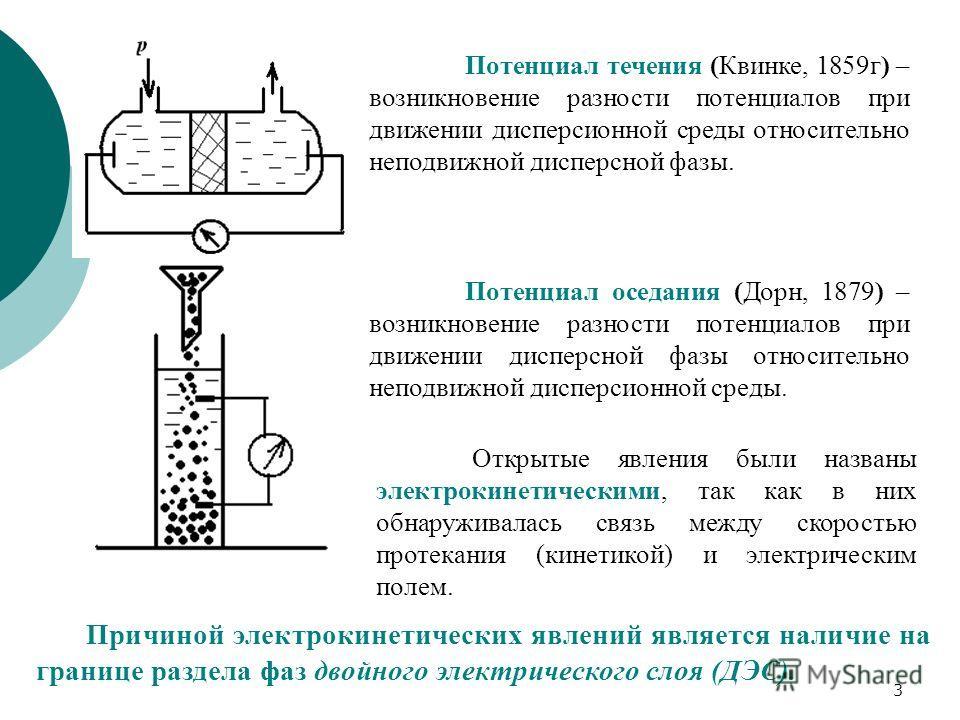 3 Потенциал течения (Квинке, 1859г) – возникновение разности потенциалов при движении дисперсионной среды относительно неподвижной дисперсной фазы. Потенциал оседания (Дорн, 1879) – возникновение разности потенциалов при движении дисперсной фазы отно