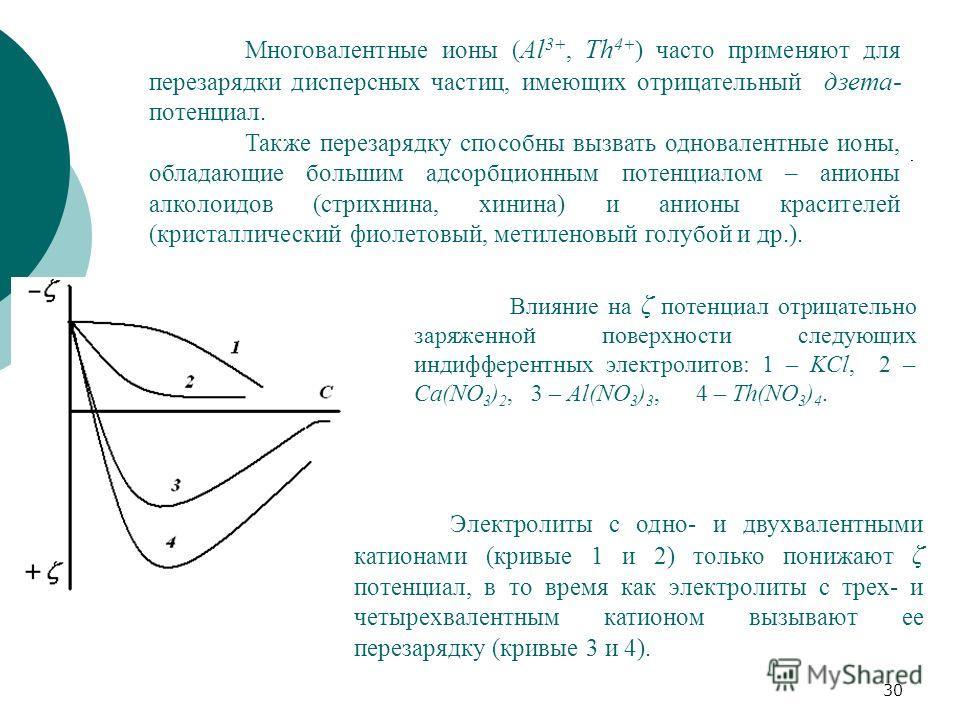 30 Многовалентные ионы ( Al 3+, Th 4+ ) часто применяют для перезарядки дисперсных частиц, имеющих отрицательный дзета- потенциал. Также перезарядку способны вызвать одновалентные ионы, обладающие большим адсорбционным потенциалом – анионы алколоидов