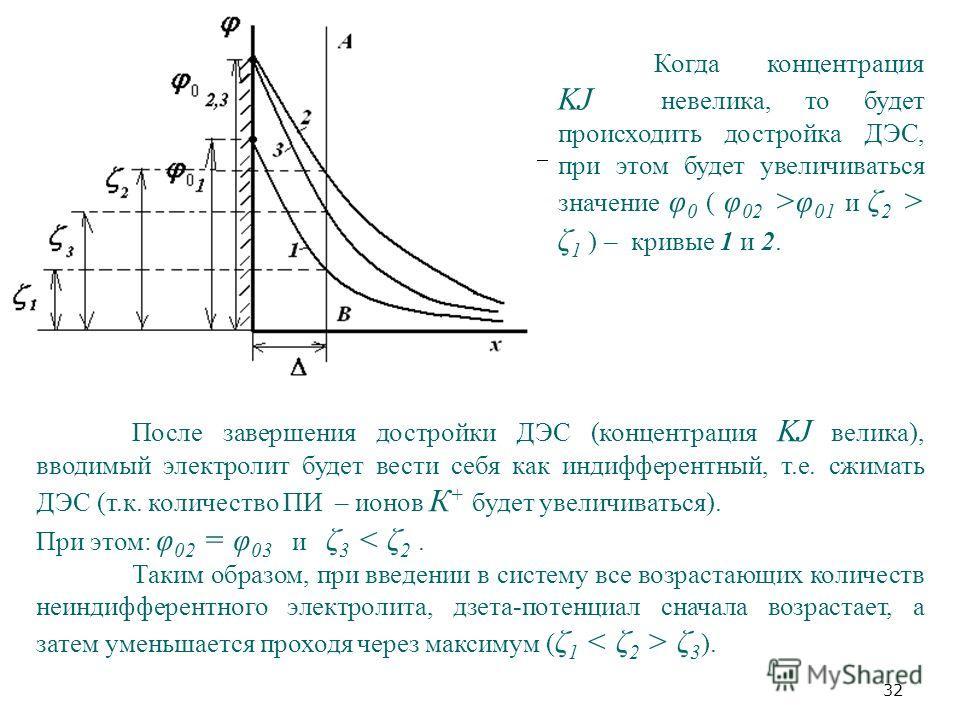 32 Когда концентрация KJ невелика, то будет происходить достройка ДЭС, при этом будет увеличиваться значение φ 0 ( φ 02 >φ 01 и ζ 2 > ζ 1 ) – кривые 1 и 2. После завершения достройки ДЭС (концентрация KJ велика), вводимый электролит будет вести себя